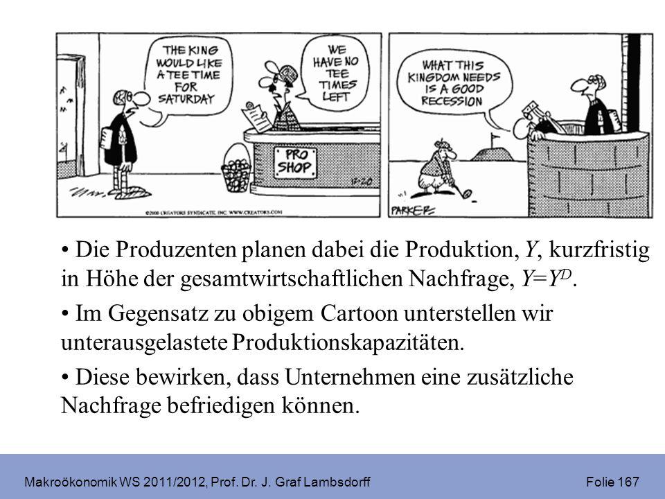 Makroökonomik WS 2011/2012, Prof. Dr. J. Graf Lambsdorff Folie 167 Die Produzenten planen dabei die Produktion, Y, kurzfristig in Höhe der gesamtwirts