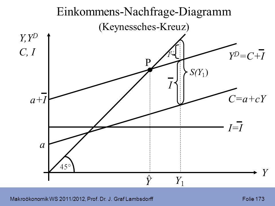 Makroökonomik WS 2011/2012, Prof. Dr. J. Graf Lambsdorff Folie 173 Y,Y D C, I Y C=a+cY a 45° I=I P ^ Y S(Y 1 ) I Y1Y1 Y D =C+I a+I IUIU Einkommens-Nac