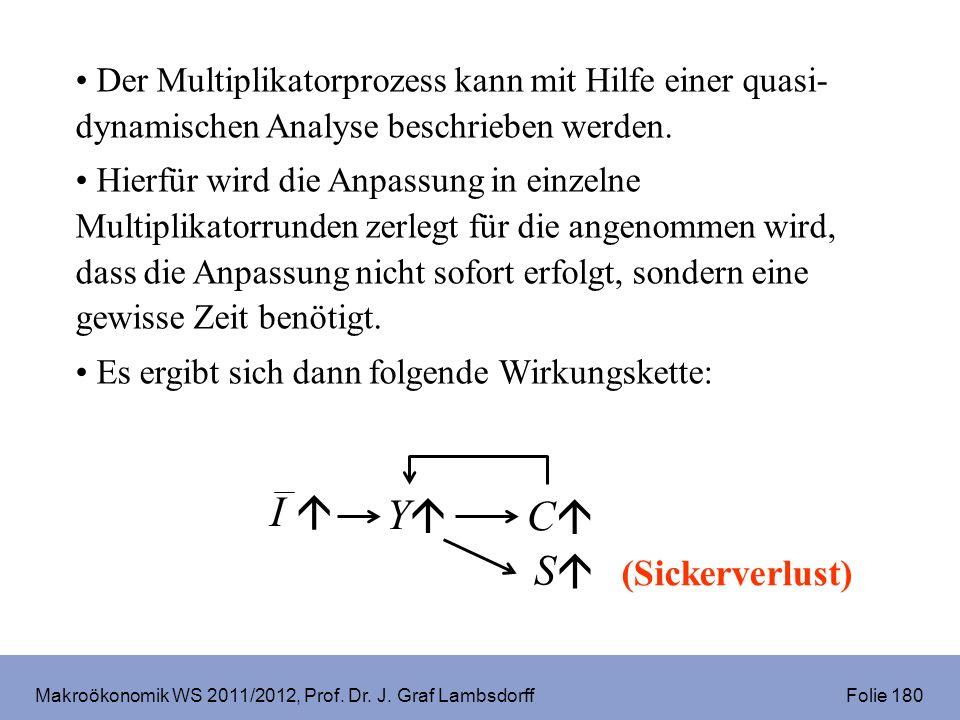 Makroökonomik WS 2011/2012, Prof. Dr. J. Graf Lambsdorff Folie 180 Der Multiplikatorprozess kann mit Hilfe einer quasi- dynamischen Analyse beschriebe
