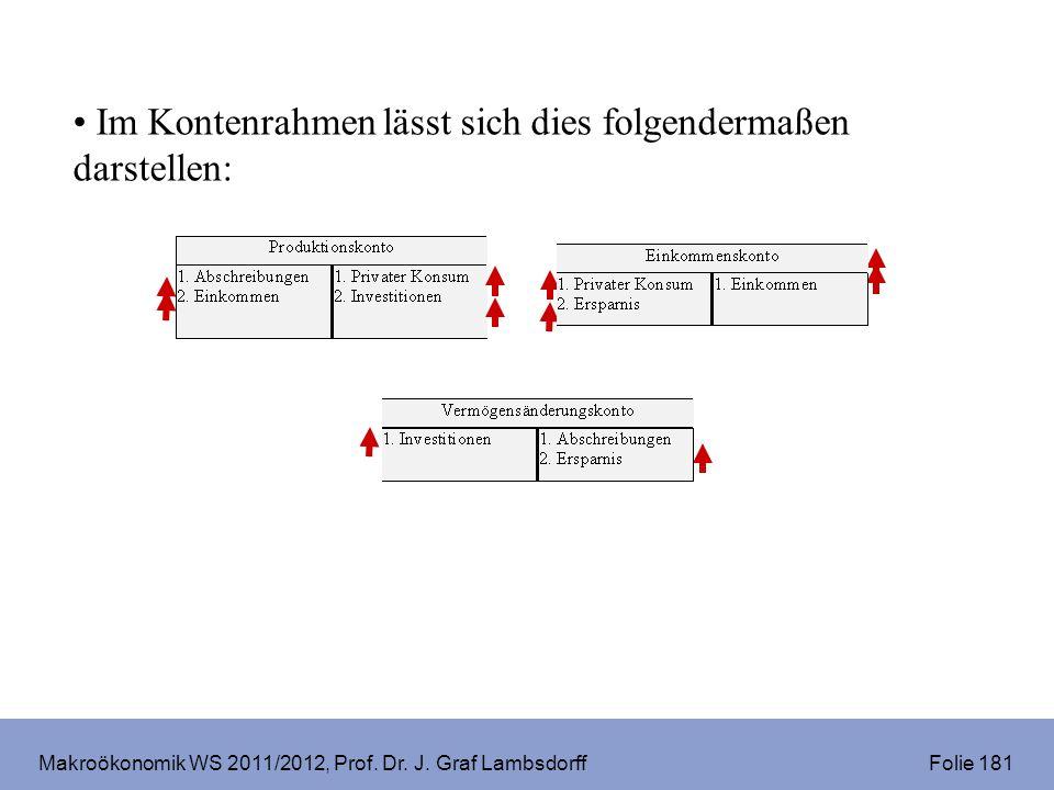 Makroökonomik WS 2011/2012, Prof. Dr. J. Graf Lambsdorff Folie 181 Im Kontenrahmen lässt sich dies folgendermaßen darstellen: