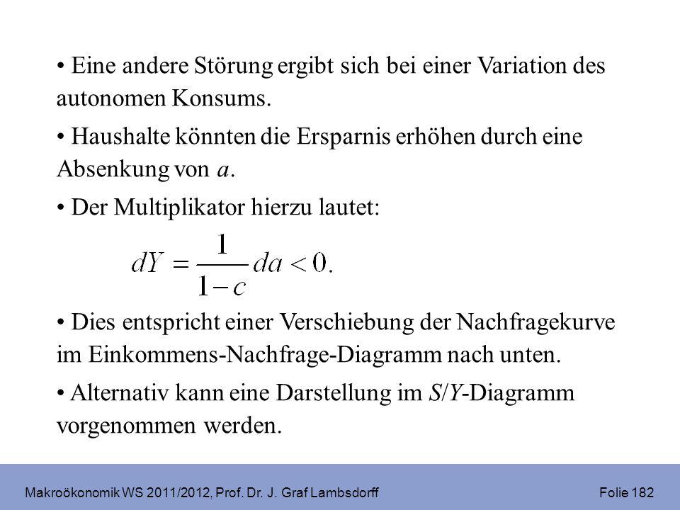 Makroökonomik WS 2011/2012, Prof. Dr. J. Graf Lambsdorff Folie 182 Eine andere Störung ergibt sich bei einer Variation des autonomen Konsums. Haushalt