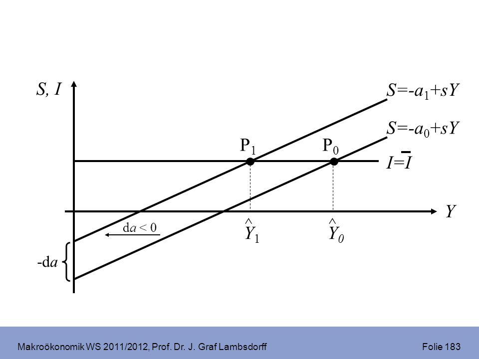 Makroökonomik WS 2011/2012, Prof. Dr. J. Graf Lambsdorff Folie 183 S, I Y S=-a 0 +sY I=I P1P1 ^ Y1Y1 ^ Y0Y0 P0P0 S=-a 1 +sY -da da < 0