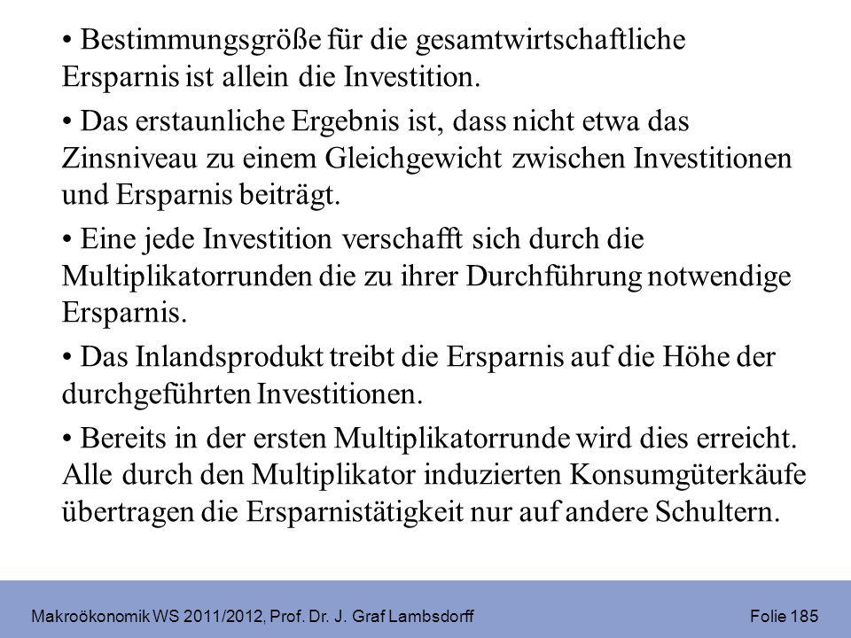 Makroökonomik WS 2011/2012, Prof. Dr. J. Graf Lambsdorff Folie 185 Bestimmungsgröße für die gesamtwirtschaftliche Ersparnis ist allein die Investition