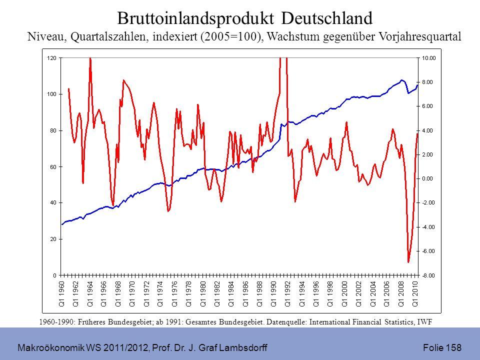 Makroökonomik WS 2011/2012, Prof. Dr. J. Graf Lambsdorff Folie 158 Bruttoinlandsprodukt Deutschland Niveau, Quartalszahlen, indexiert (2005=100), Wach