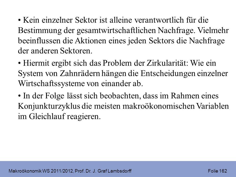 Makroökonomik WS 2011/2012, Prof. Dr. J. Graf Lambsdorff Folie 162 Kein einzelner Sektor ist alleine verantwortlich für die Bestimmung der gesamtwirts