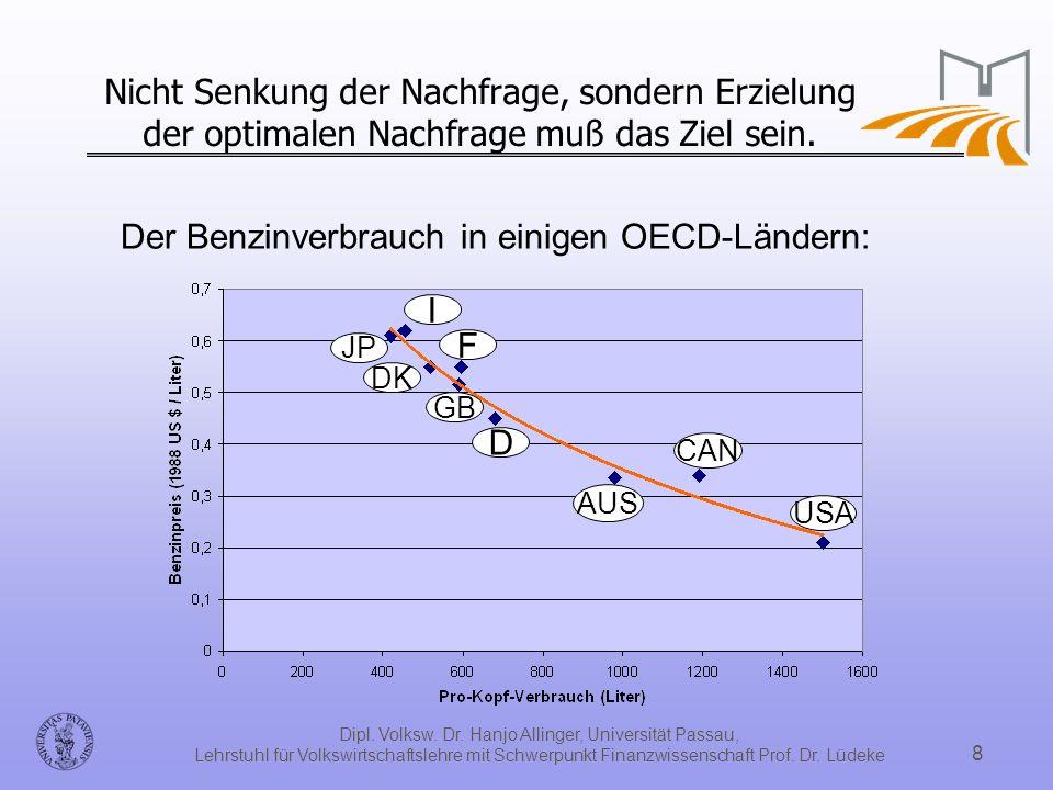 Dipl. Volksw. Dr. Hanjo Allinger, Universität Passau, Lehrstuhl für Volkswirtschaftslehre mit Schwerpunkt Finanzwissenschaft Prof. Dr. Lüdeke 8 Nicht