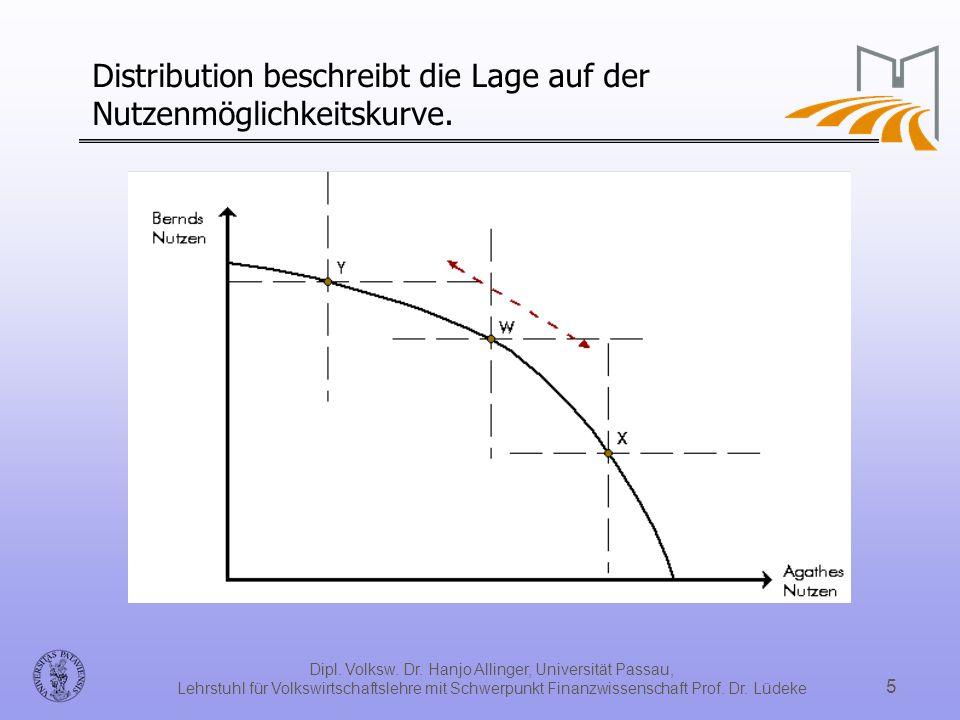 Dipl. Volksw. Dr. Hanjo Allinger, Universität Passau, Lehrstuhl für Volkswirtschaftslehre mit Schwerpunkt Finanzwissenschaft Prof. Dr. Lüdeke 5 Distri