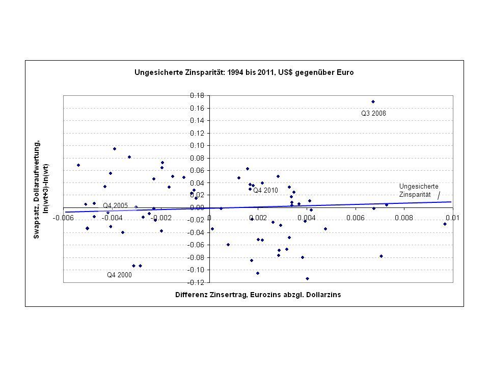 Ungesicherte Zinsparität Q4 2000 Q3 2008 Q4 2005 Q4 2010