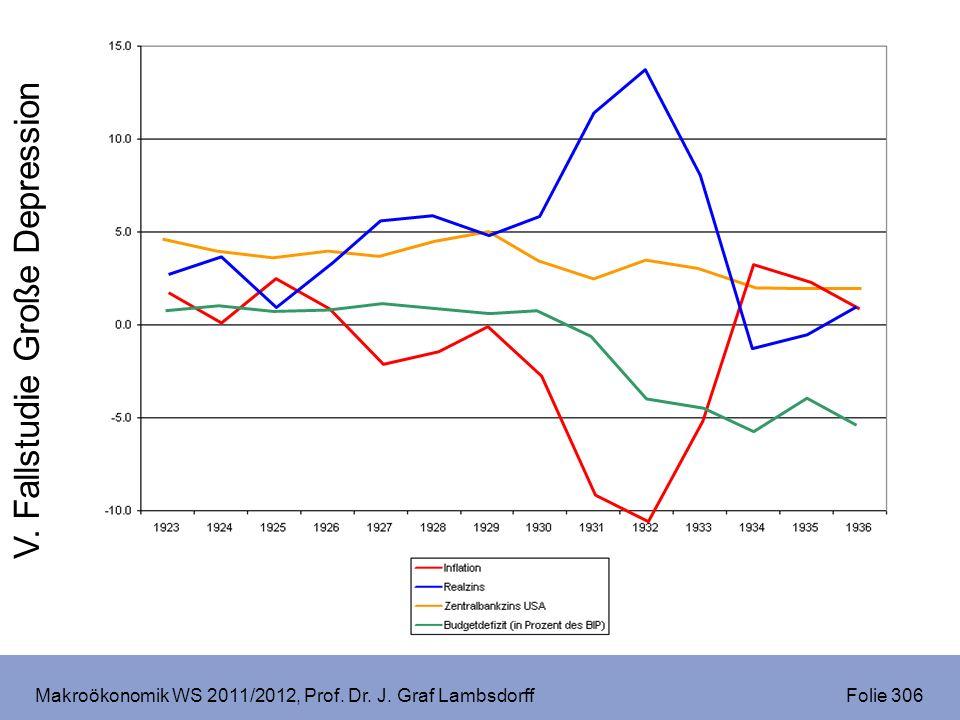 Makroökonomik WS 2011/2012, Prof. Dr. J. Graf Lambsdorff Folie 306 V. Fallstudie Große Depression