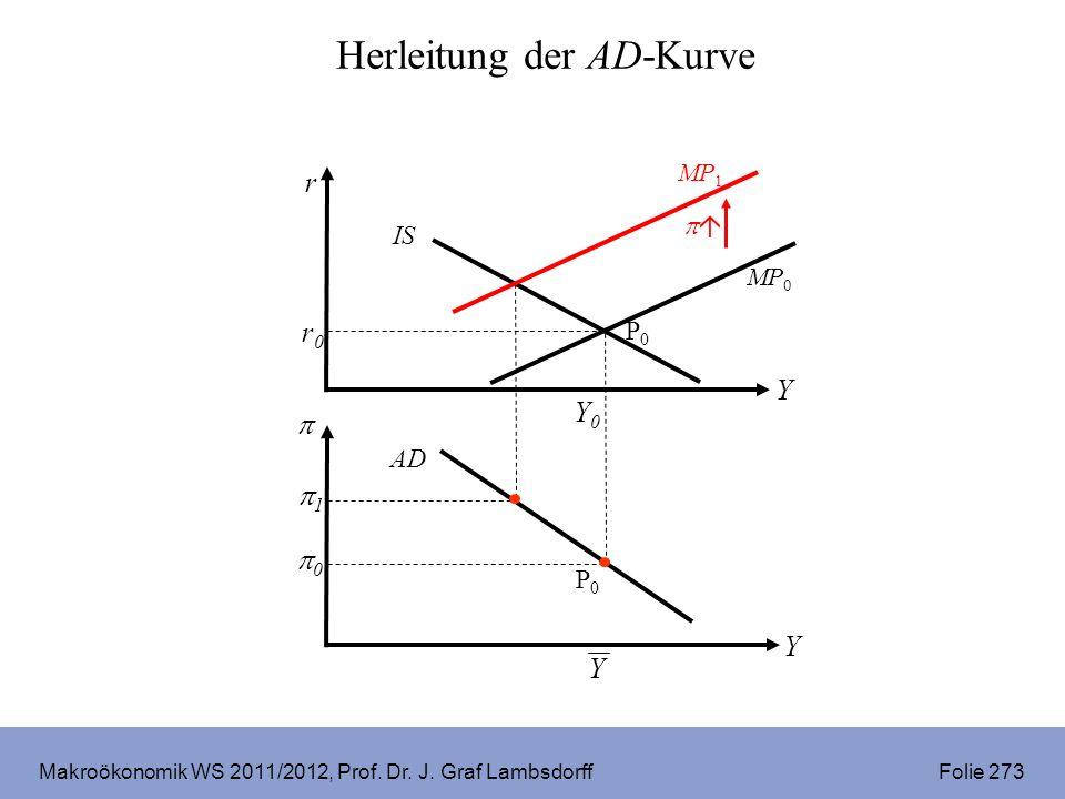 Makroökonomik WS 2011/2012, Prof. Dr. J. Graf Lambsdorff Folie 304 V. Fallstudie Große Depression