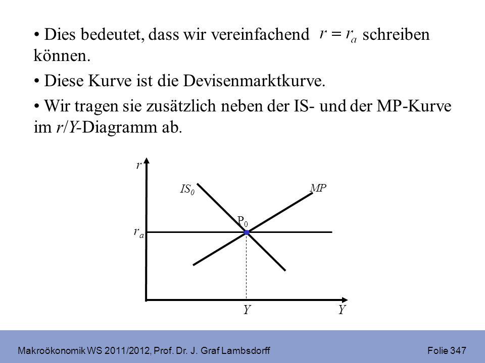 Makroökonomik WS 2011/2012, Prof. Dr. J. Graf Lambsdorff Folie 347 r Y rara P0P0 IS 0 MP Y Dies bedeutet, dass wir vereinfachend schreiben können. Die