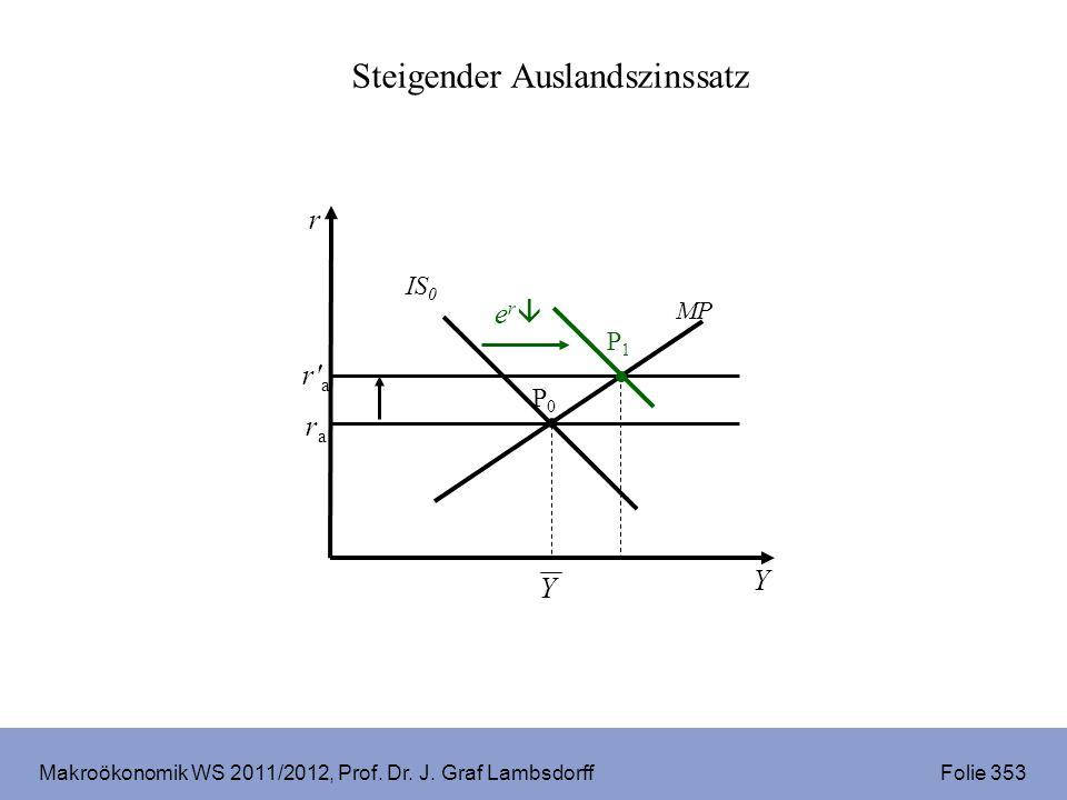 Makroökonomik WS 2011/2012, Prof. Dr. J. Graf Lambsdorff Folie 353 Steigender Auslandszinssatz r Y rara P0P0 IS 0 MP e r P1P1 Y r' a'