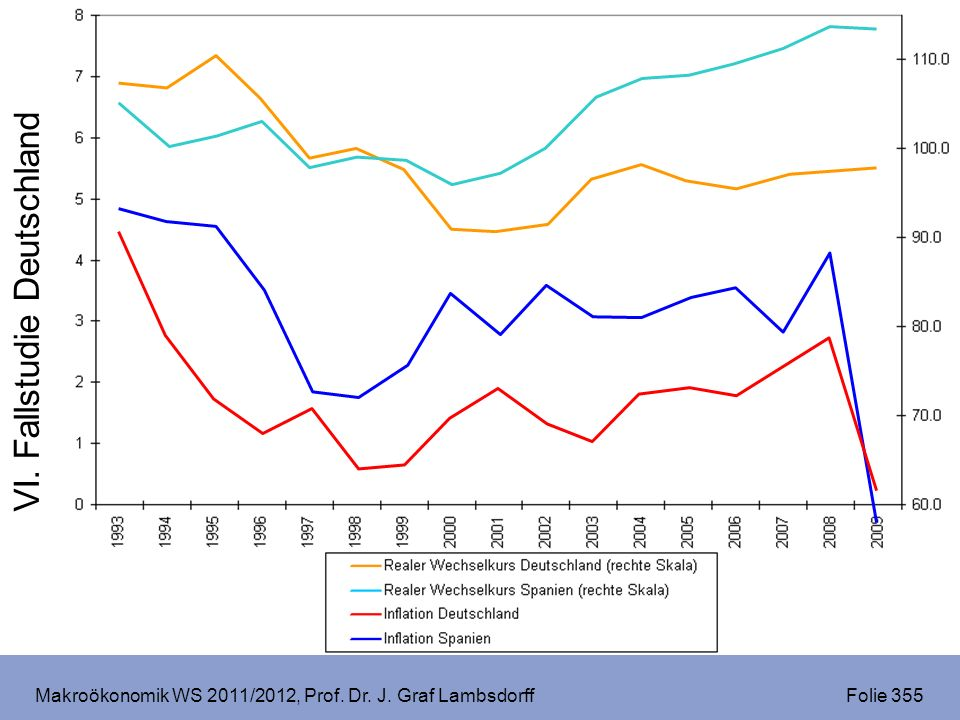 Makroökonomik WS 2011/2012, Prof. Dr. J. Graf Lambsdorff Folie 355 VI. Fallstudie Deutschland