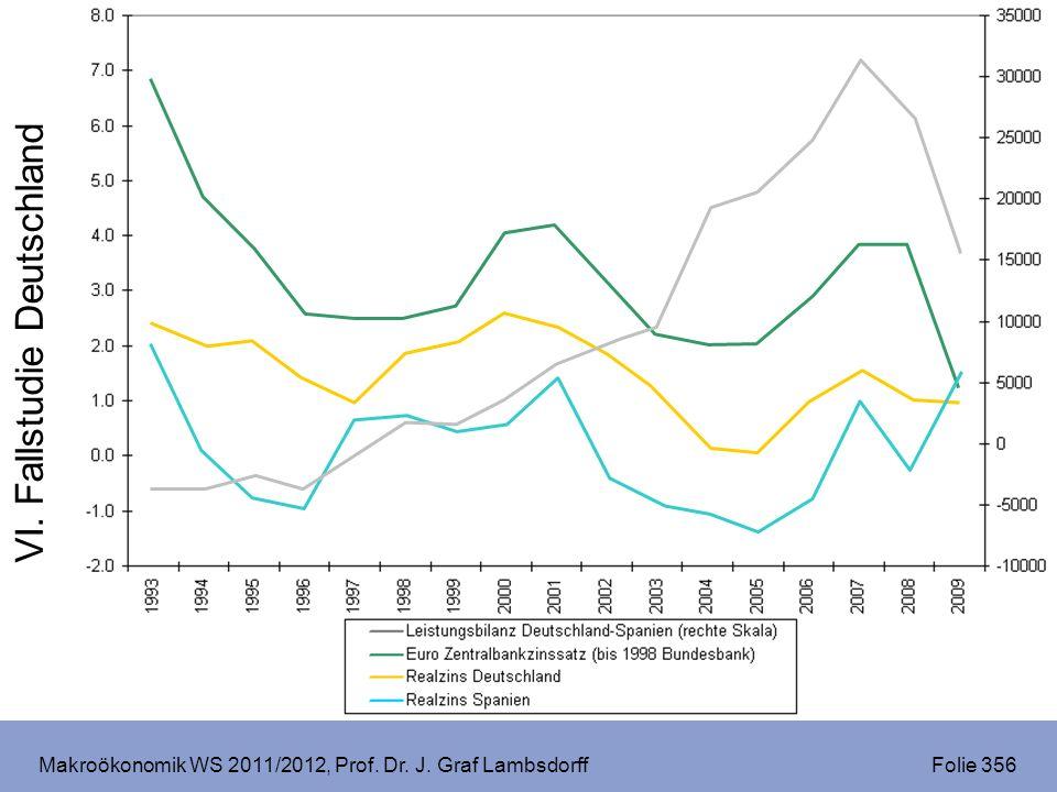 Makroökonomik WS 2011/2012, Prof. Dr. J. Graf Lambsdorff Folie 356 VI. Fallstudie Deutschland