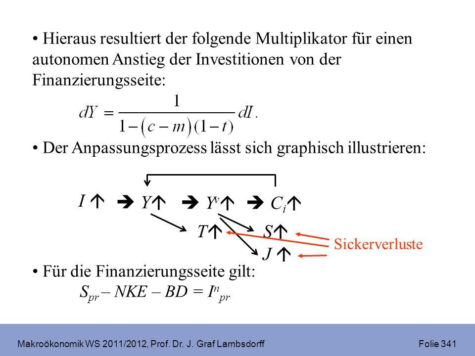 Makroökonomik WS 2011/2012, Prof. Dr. J. Graf Lambsdorff Folie 341 Hieraus resultiert der folgende Multiplikator für einen autonomen Anstieg der Inves