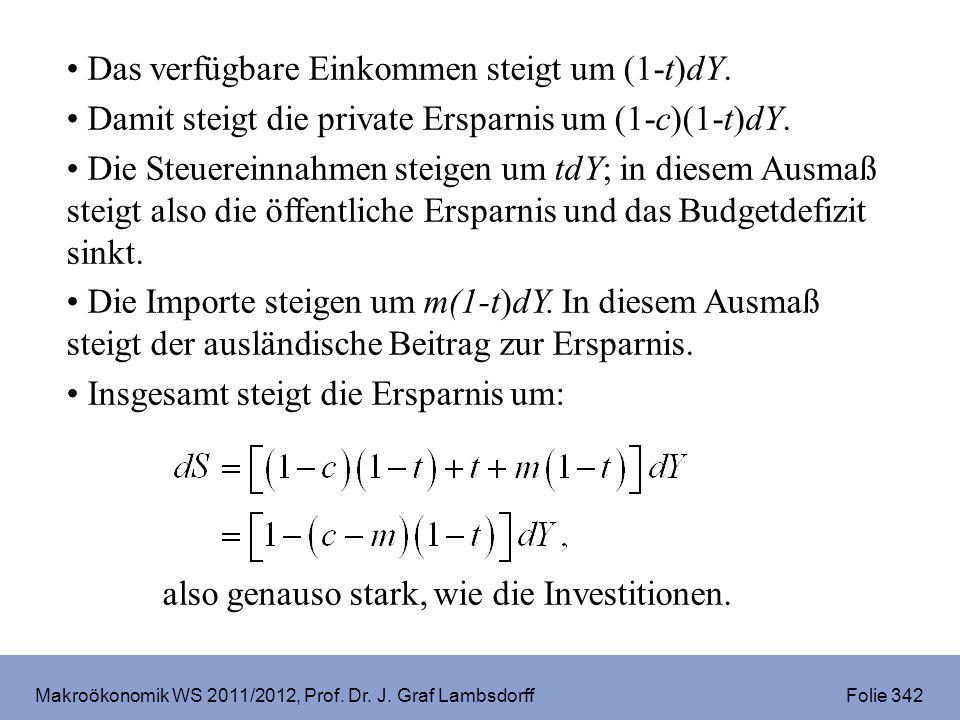 Makroökonomik WS 2011/2012, Prof. Dr. J. Graf Lambsdorff Folie 342 Das verfügbare Einkommen steigt um (1-t)dY. Damit steigt die private Ersparnis um (