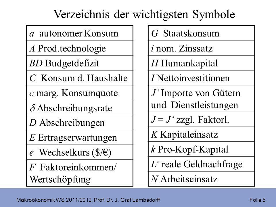 Makroökonomik WS 2011/2012, Prof. Dr. J. Graf Lambsdorff Folie 5 Verzeichnis der wichtigsten Symbole a autonomer Konsum A Prod.technologie BD Budgetde