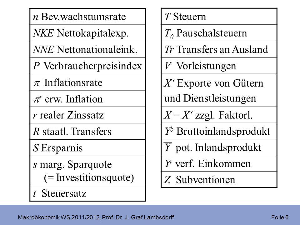 Makroökonomik WS 2011/2012, Prof. Dr. J. Graf Lambsdorff Folie 6 n Bev.wachstumsrate NKE Nettokapitalexp. NNE Nettonationaleink. P Verbraucherpreisind