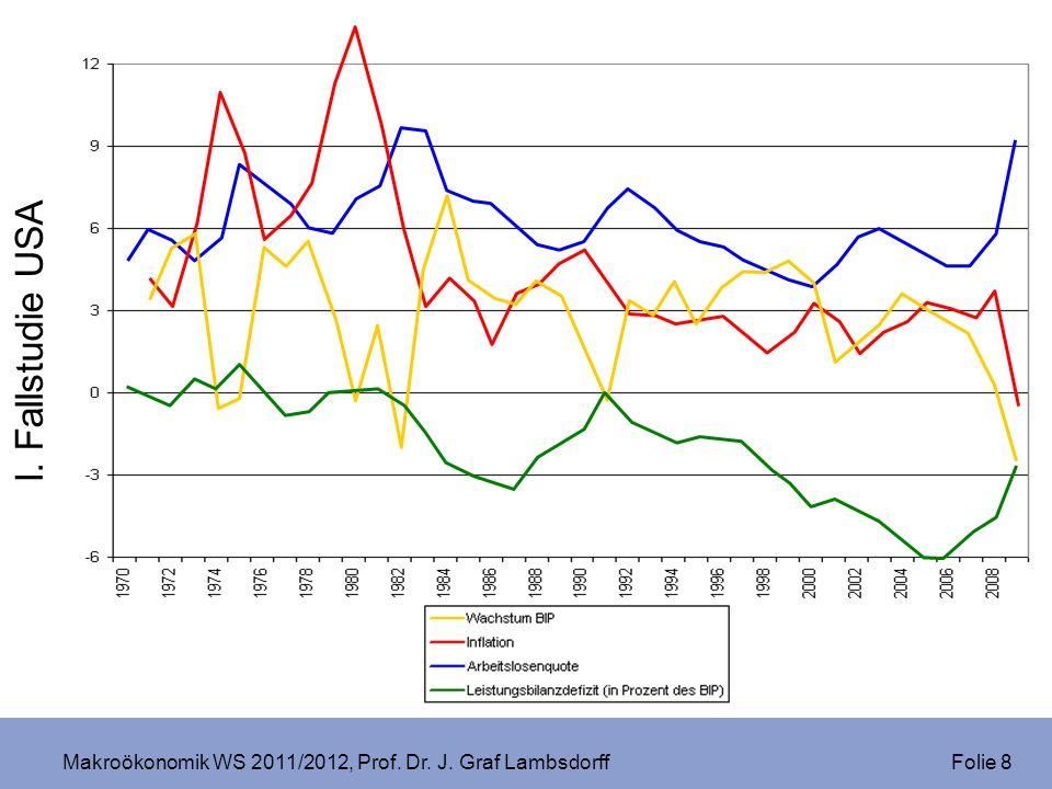 Makroökonomik WS 2011/2012, Prof. Dr. J. Graf Lambsdorff Folie 8 I. Fallstudie USA