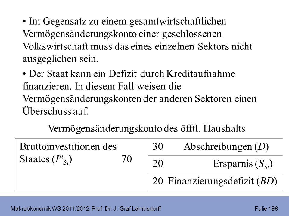 Makroökonomik WS 2011/2012, Prof. Dr. J. Graf Lambsdorff Folie 198 Im Gegensatz zu einem gesamtwirtschaftlichen Vermögensänderungskonto einer geschlos