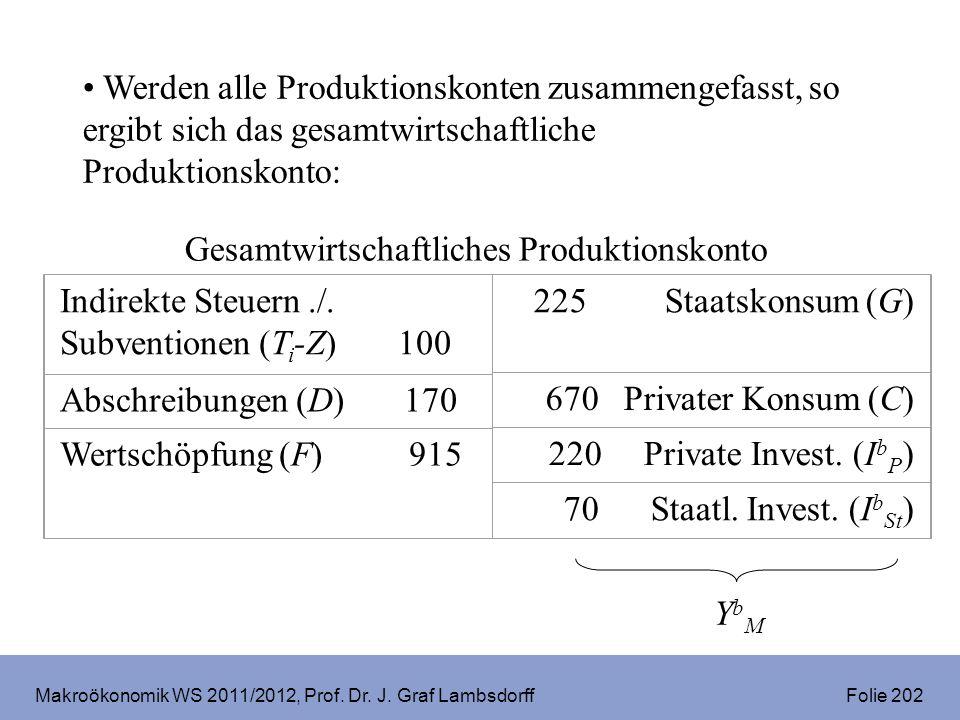 Makroökonomik WS 2011/2012, Prof. Dr. J. Graf Lambsdorff Folie 202 Werden alle Produktionskonten zusammengefasst, so ergibt sich das gesamtwirtschaftl