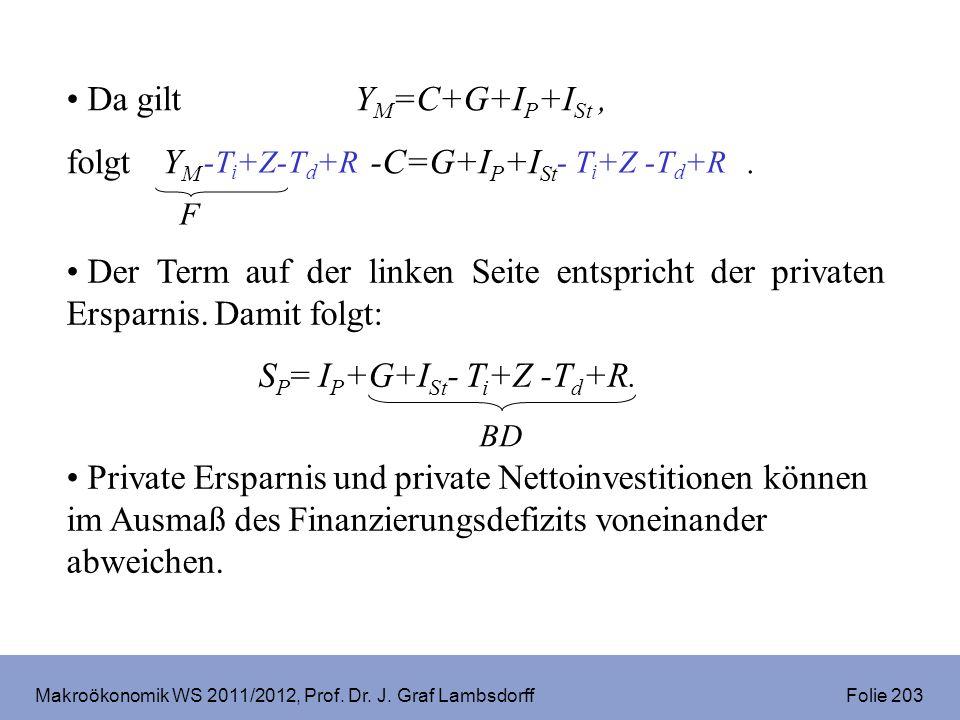Makroökonomik WS 2011/2012, Prof. Dr. J. Graf Lambsdorff Folie 203 Der Term auf der linken Seite entspricht der privaten Ersparnis. Damit folgt: S P =