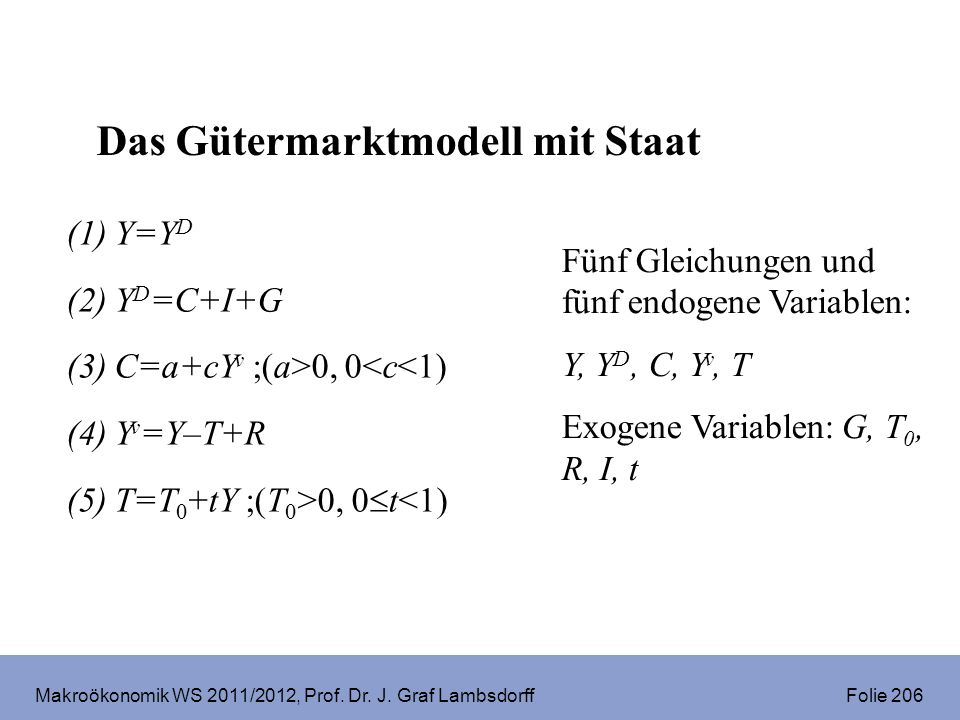 Makroökonomik WS 2011/2012, Prof. Dr. J. Graf Lambsdorff Folie 206 Fünf Gleichungen und fünf endogene Variablen: Y, Y D, C, Y v, T Exogene Variablen: