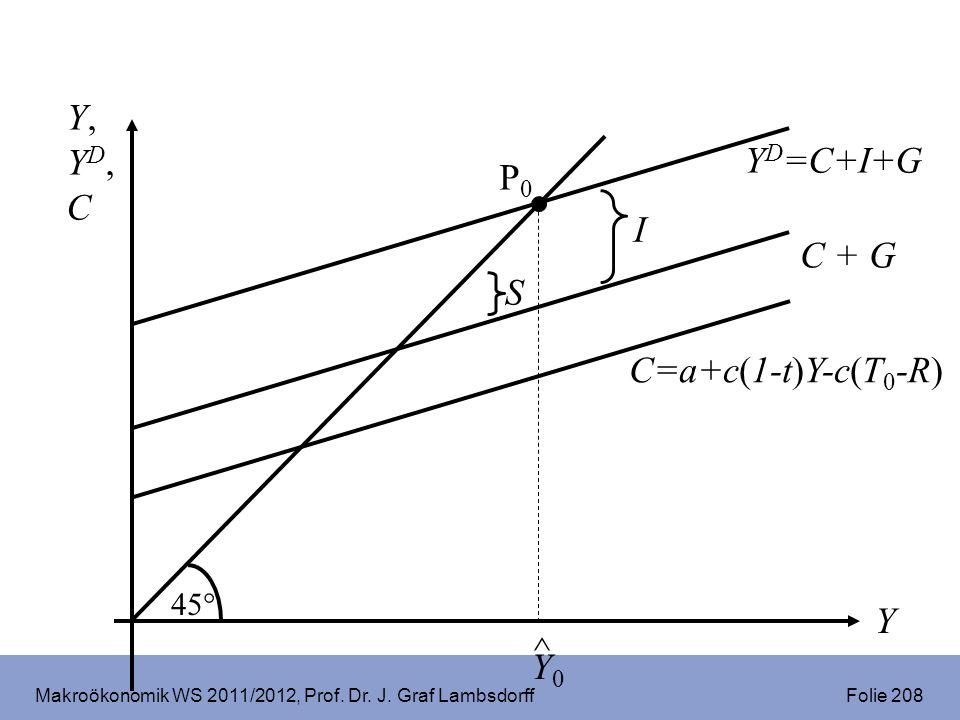 Makroökonomik WS 2011/2012, Prof. Dr. J. Graf Lambsdorff Folie 208 Y,YD,CY,YD,C Y Y D =C+I+G 45° C=a+c(1-t)Y-c(T 0 -R) P0P0 ^ Y0Y0 C + G I S