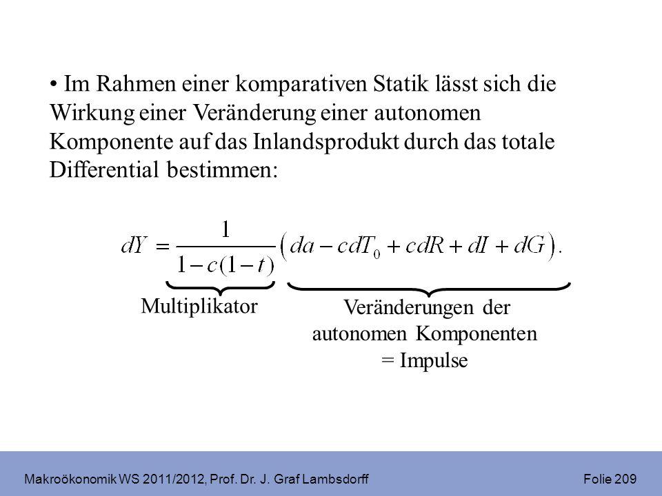 Makroökonomik WS 2011/2012, Prof. Dr. J. Graf Lambsdorff Folie 209 Im Rahmen einer komparativen Statik lässt sich die Wirkung einer Veränderung einer
