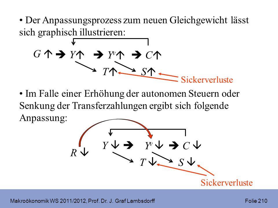 Makroökonomik WS 2011/2012, Prof. Dr. J. Graf Lambsdorff Folie 210 Der Anpassungsprozess zum neuen Gleichgewicht lässt sich graphisch illustrieren: Im