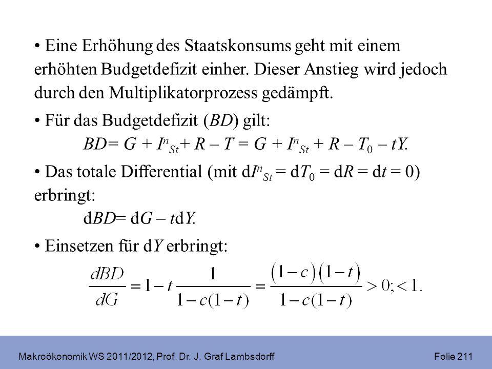 Makroökonomik WS 2011/2012, Prof. Dr. J. Graf Lambsdorff Folie 211 Eine Erhöhung des Staatskonsums geht mit einem erhöhten Budgetdefizit einher. Diese