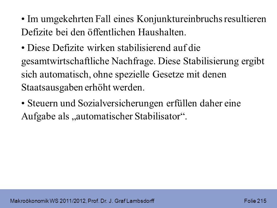 Makroökonomik WS 2011/2012, Prof. Dr. J. Graf Lambsdorff Folie 215 Im umgekehrten Fall eines Konjunktureinbruchs resultieren Defizite bei den öffentli