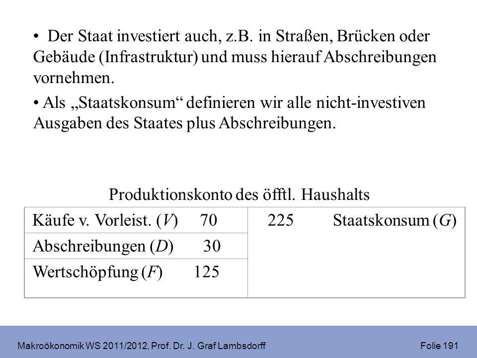 Makroökonomik WS 2011/2012, Prof. Dr. J. Graf Lambsdorff Folie 191 Der Staat investiert auch, z.B. in Straßen, Brücken oder Gebäude (Infrastruktur) un