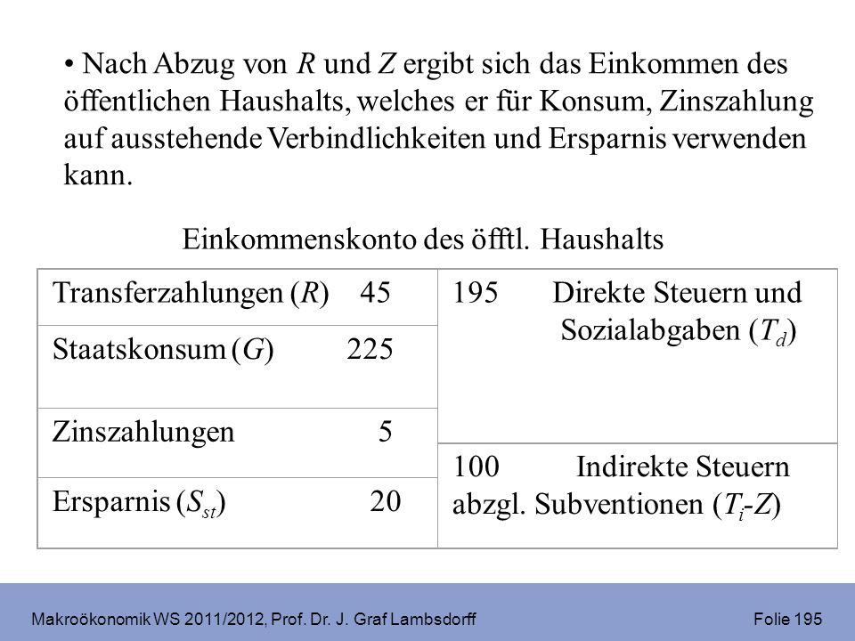 Makroökonomik WS 2011/2012, Prof. Dr. J. Graf Lambsdorff Folie 195 Nach Abzug von R und Z ergibt sich das Einkommen des öffentlichen Haushalts, welche