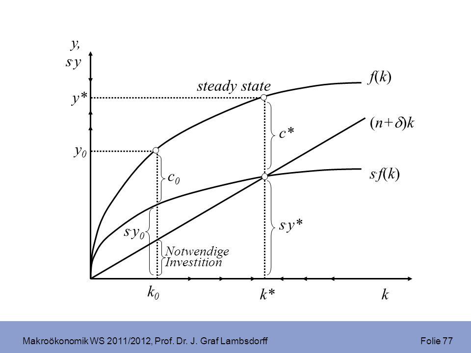 Makroökonomik WS 2011/2012, Prof. Dr. J. Graf Lambsdorff Folie 77 f(k)f(k) k y, s. y s.f(k)s.f(k) (n+ )k Notwendige Investition s.y0s.y0 k0k0 y0y0 c0c
