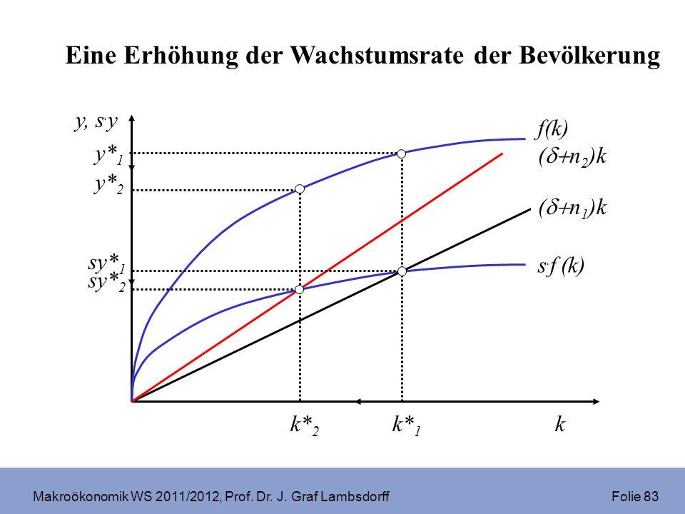 Makroökonomik WS 2011/2012, Prof. Dr. J. Graf Lambsdorff Folie 83 ( n 2 )k f(k) s. f (k) k y, s. y y* 2 y* 1 k* 1 k* 2 sy* 2 ( n 1 )k sy* 1 Eine Erhöh