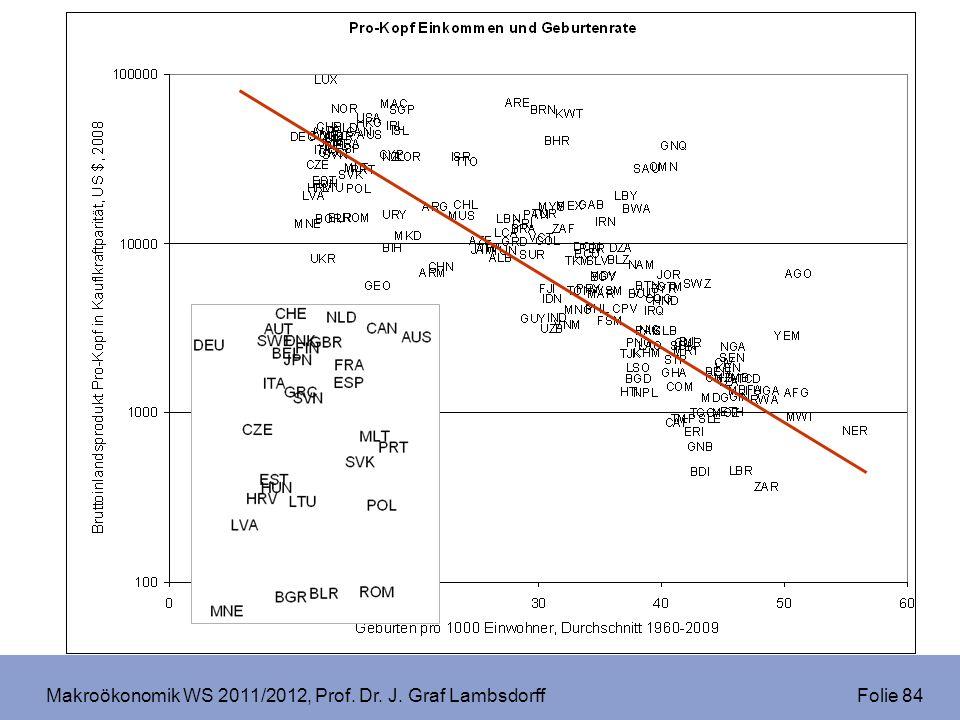 Makroökonomik WS 2011/2012, Prof. Dr. J. Graf Lambsdorff Folie 84