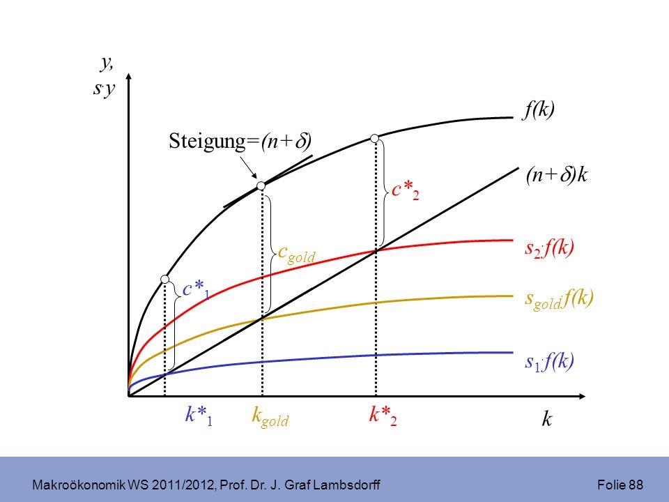 Makroökonomik WS 2011/2012, Prof. Dr. J. Graf Lambsdorff Folie 88 (n+ )k f(k) k y, s. y s 2. f(k) c gold k gold c* 2 k* 2 s gold. f(k) s 1. f(k) k* 1