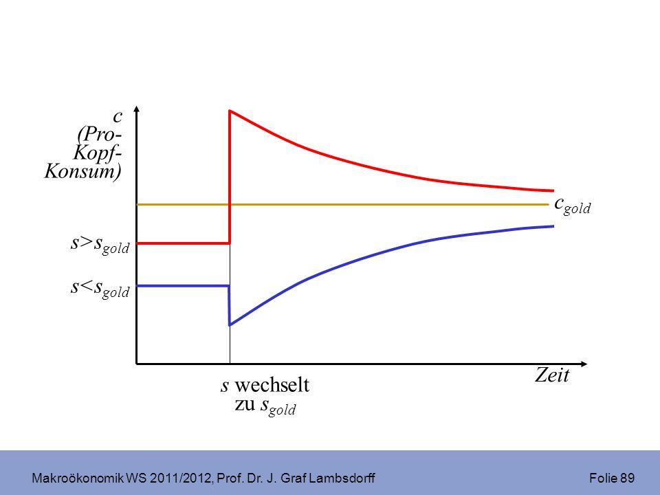Makroökonomik WS 2011/2012, Prof. Dr. J. Graf Lambsdorff Folie 89 c (Pro- Kopf- Konsum) Zeit c gold s wechselt zu s gold s>s gold s<s gold