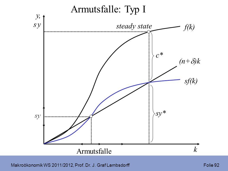 Makroökonomik WS 2011/2012, Prof. Dr. J. Graf Lambsdorff Folie 92 sf(k) sy* steady state Armutsfalle Armutsfalle: Typ I k y, s. y (n+ )k f(k) c*