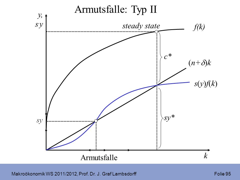Makroökonomik WS 2011/2012, Prof. Dr. J. Graf Lambsdorff Folie 95 s(y)f(k)s(y)f(k) sy* steady state Armutsfalle Armutsfalle: Typ II k y, s. y (n+ )k f