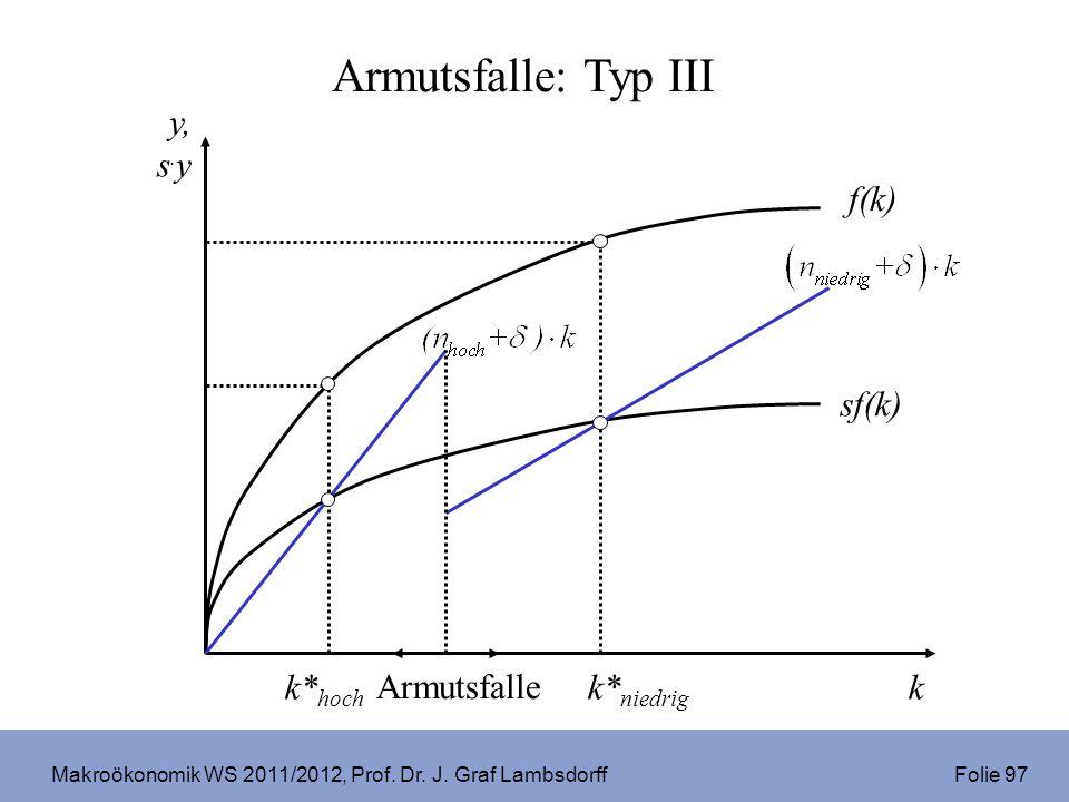 Makroökonomik WS 2011/2012, Prof. Dr. J. Graf Lambsdorff Folie 97 k* hoch k y, s. y Armutsfalle Armutsfalle: Typ III sf(k) f(k) k* niedrig