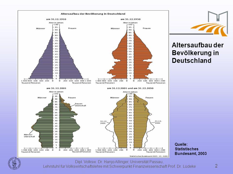 Dipl. Volksw. Dr. Hanjo Allinger, Universität Passau, Lehrstuhl für Volkswirtschaftslehre mit Schwerpunkt Finanzwissenschaft Prof. Dr. Lüdeke 2 Quelle