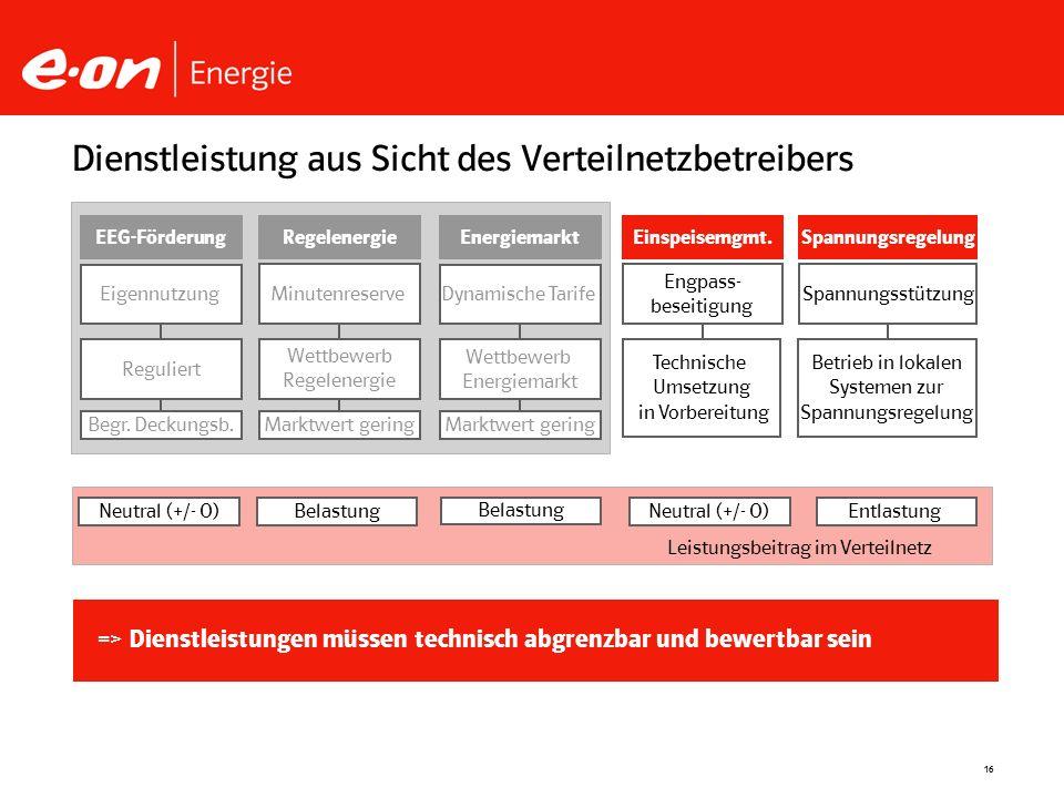 16 Dienstleistung aus Sicht des Verteilnetzbetreibers MinutenreserveSpannungsstützung Dynamische Tarife Engpass- beseitigung Wettbewerb Regelenergie W