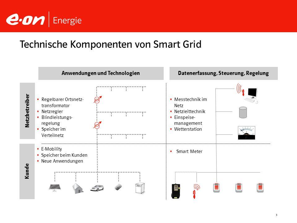 3 Technische Komponenten von Smart Grid Anwendungen und TechnologienDatenerfassung, Steuerung, Regelung Netzbetreiber Kunde Regelbarer Ortsnetz- trans