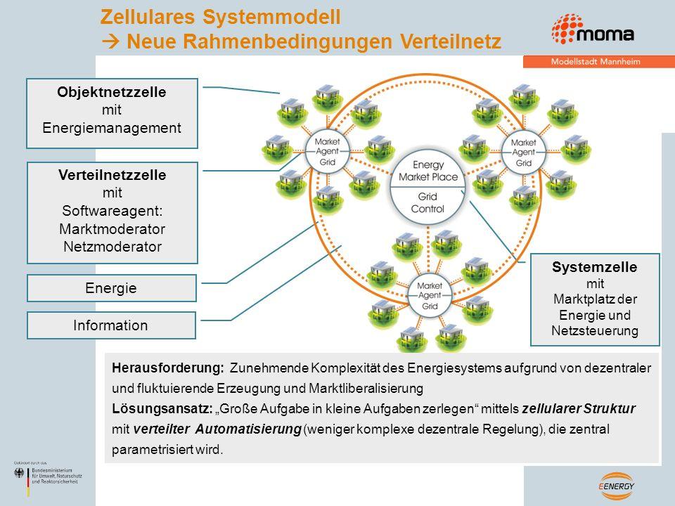 Objektnetzzelle mit Energiemanagement Verteilnetzzelle mit Softwareagent: Marktmoderator Netzmoderator Systemzelle mit Marktplatz der Energie und Netz
