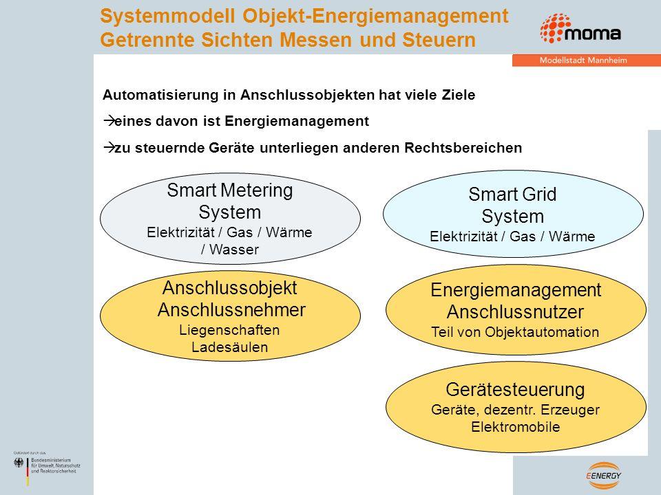 Systemmodell Objekt-Energiemanagement Getrennte Sichten Messen und Steuern Smart Metering System Elektrizität / Gas / Wärme / Wasser Smart Grid System