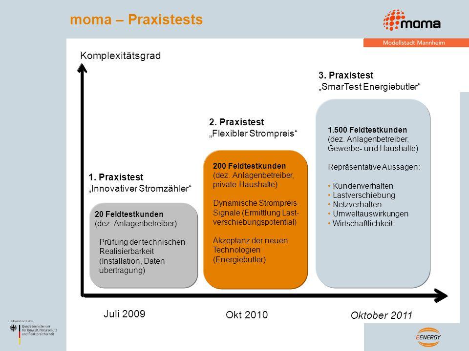 moma – Praxistests Juli 2009 Okt 2010 Oktober 2011 1. Praxistest Innovativer Stromzähler 2. Praxistest Flexibler Strompreis 3. Praxistest SmarTest Ene