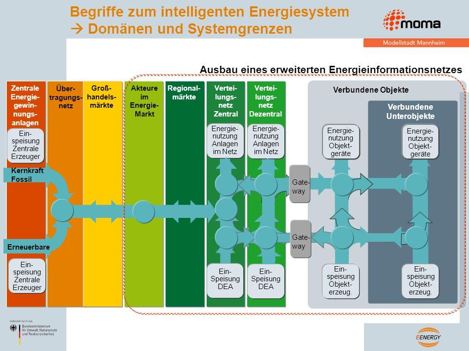 Begriffe zum intelligenten Energiesystem Domänen und Systemgrenzen Regional- märkte Akteure im Energie- Markt Groß- handels- märkte Über- tragungs- ne
