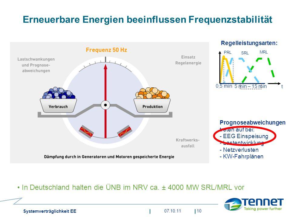 Erneuerbare Energien beeinflussen Frequenzstabilität 10 t PRL SRL MRL 5 min – 15 min 0,5 min Prognoseabweichungen treten auf bei: - EEG Einspeisung -